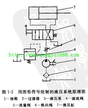 港榆介绍液压与气压传动系统图的表示方法图片